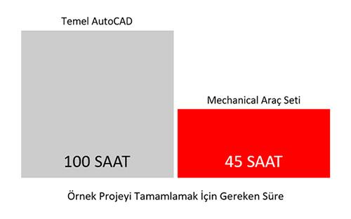 Bir Çizim Yazılımından Çok Daha Fazlası; AutoCAD LT vs AutoCAD 25