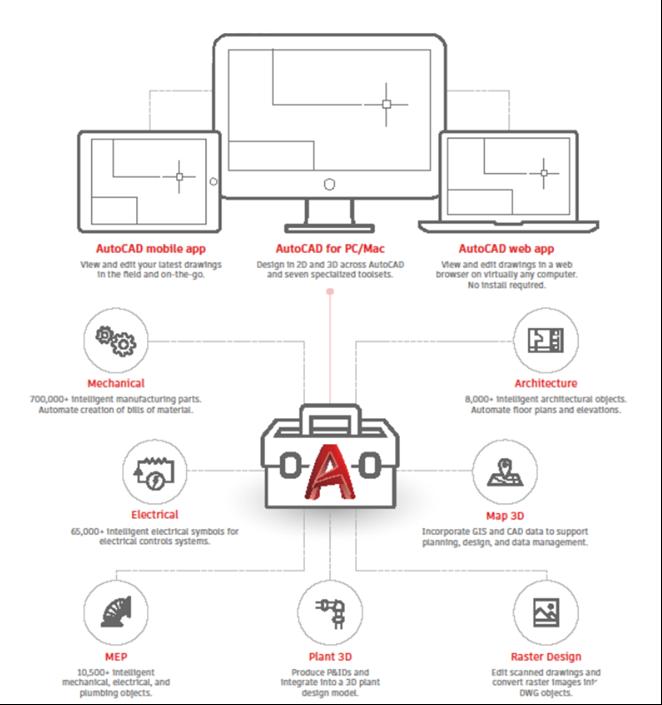 Bir Çizim Yazılımından Çok Daha Fazlası; AutoCAD LT vs AutoCAD 11